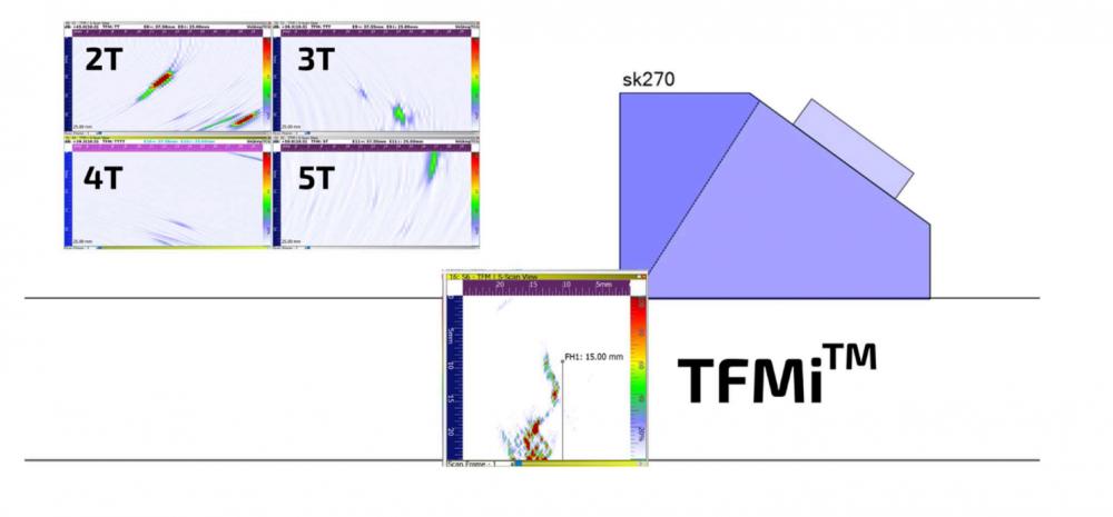TFMi: Kết hợp các chế độ truyền sóng để cải thiện hình ảnh TFM